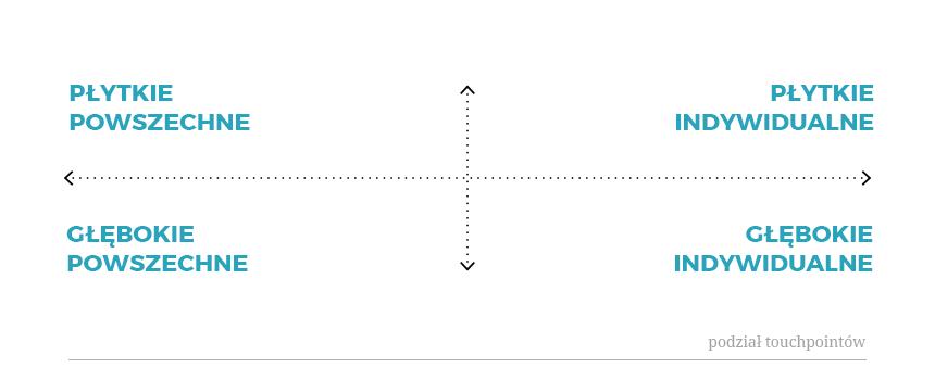 Touchpointy - Podzial na 4 Grupy