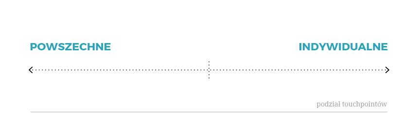 Mapa touchpointów - Podział Oś X
