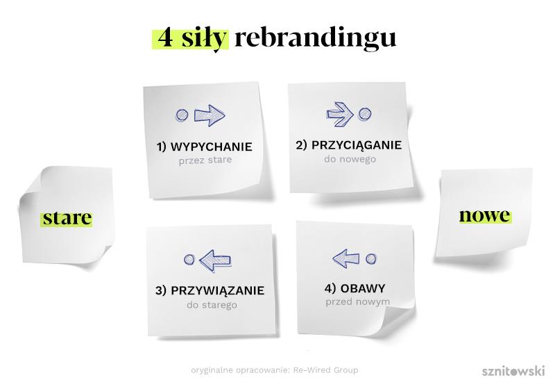 cztery siły rebrandingu